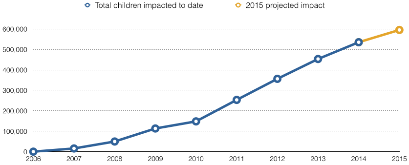 children-impacted-2015-3